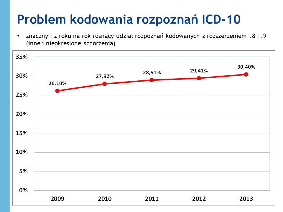 Problem kodowania rozpoznań ICD-10 znaczny i z roku na rok rosnący udział rozpoznań kodowanych z rozszerzeniem.8 i.9 (inne i nieokreślone schorzenia)