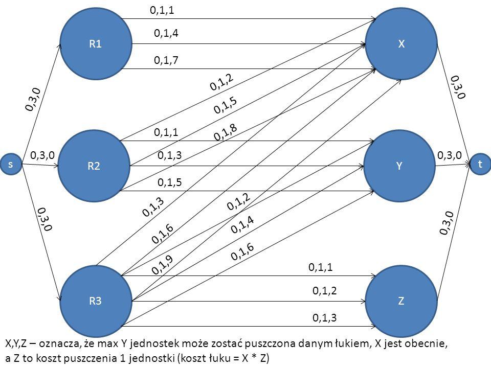 st R1 R2 R3 X Y Z 3,3,0 1,3,0 3,3,0 X,Y,Z – oznacza, że max Y jednostek może zostać puszczona danym łukiem, X jest obecnie, a Z to koszt puszczenia 1 jednostki (koszt łuku = X * Z) 1,1,1 0,1,4 0,1,7 1,1,2 0,1,5 0,1,8 1,1,1 1,1,3 0,1,5 1,1,1 0,1,2 0,1,3 1,1,2 0,1,4 0,1,6 1,1,3 0,1,6 0,1,9 3,3,0