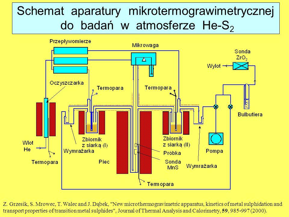 Schemat aparatury mikrotermograwimetrycznej do badań w atmosferze He-S 2 Z. Grzesik, S. Mrowec, T. Walec and J. Dąbek,
