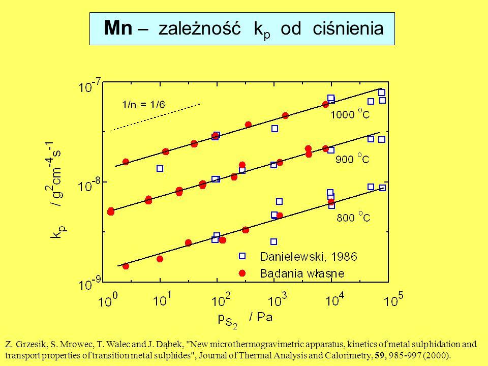 Mn – zależność k p od ciśnienia Z.Grzesik, S. Mrowec, T.