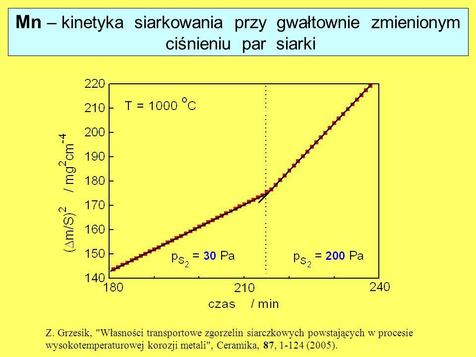Mn – kinetyka siarkowania przy gwałtownie zmienionym ciśnieniu par siarki Z. Grzesik,