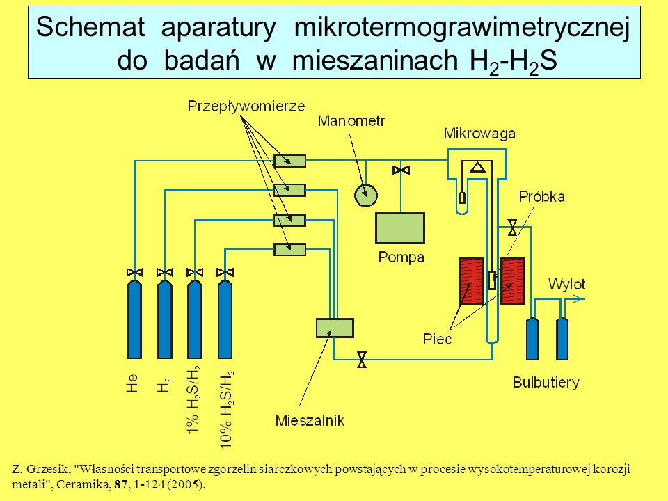 Schemat aparatury mikrotermograwimetrycznej do badań w mieszaninach H 2 -H 2 S Z. Grzesik,