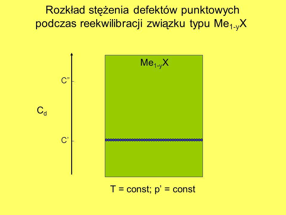 CdCd Me 1-y X T = const; p' = const C' C Rozkład stężenia defektów punktowych podczas reekwilibracji związku typu Me 1-y X