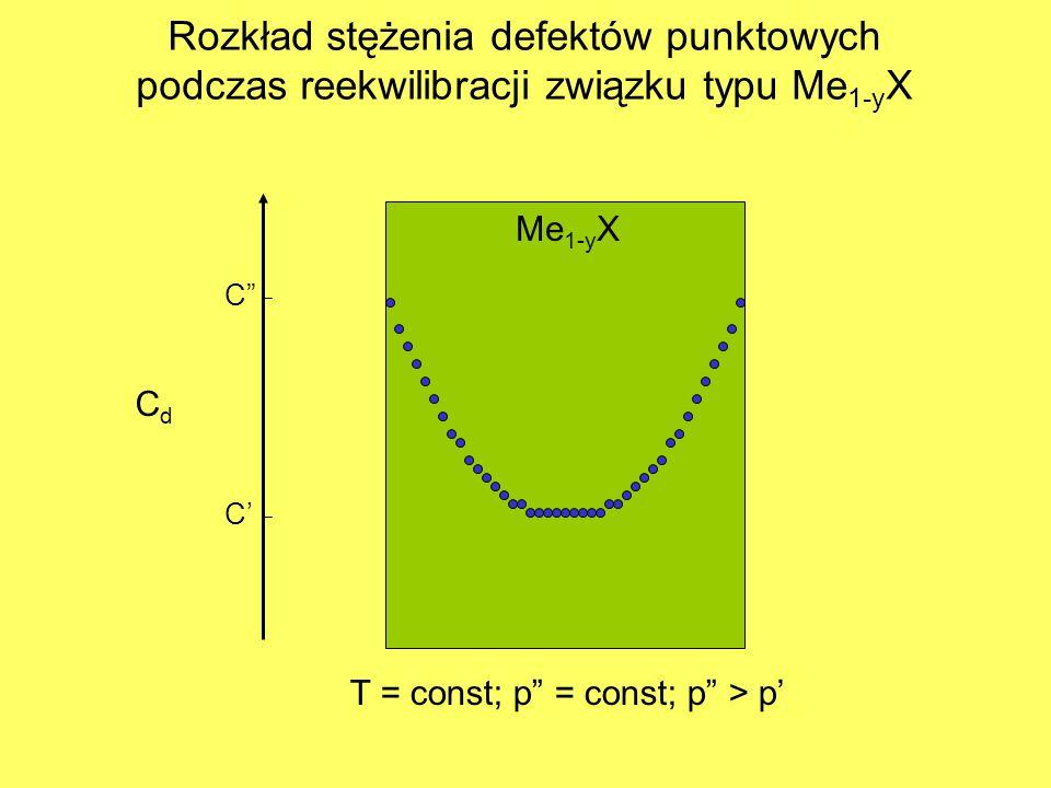 CdCd Me 1-y X T = const; p = const; p > p' C' C Rozkład stężenia defektów punktowych podczas reekwilibracji związku typu Me 1-y X