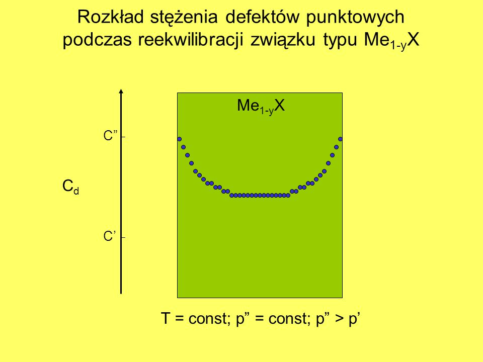 "CdCd Me 1-y X T = const; p"" = const; p"" > p' C' C"" Rozkład stężenia defektów punktowych podczas reekwilibracji związku typu Me 1-y X"