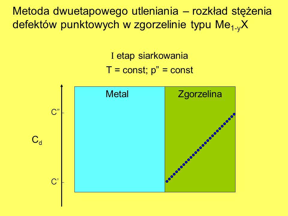 CdCd C' C MetalZgorzelina Metoda dwuetapowego utleniania – rozkład stężenia defektów punktowych w zgorzelinie typu Me 1-y X I etap siarkowania T = const; p = const