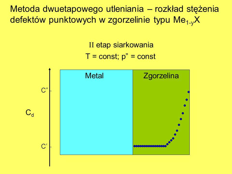"CdCd C' C"" MetalZgorzelina Metoda dwuetapowego utleniania – rozkład stężenia defektów punktowych w zgorzelinie typu Me 1-y X II etap siarkowania T = c"