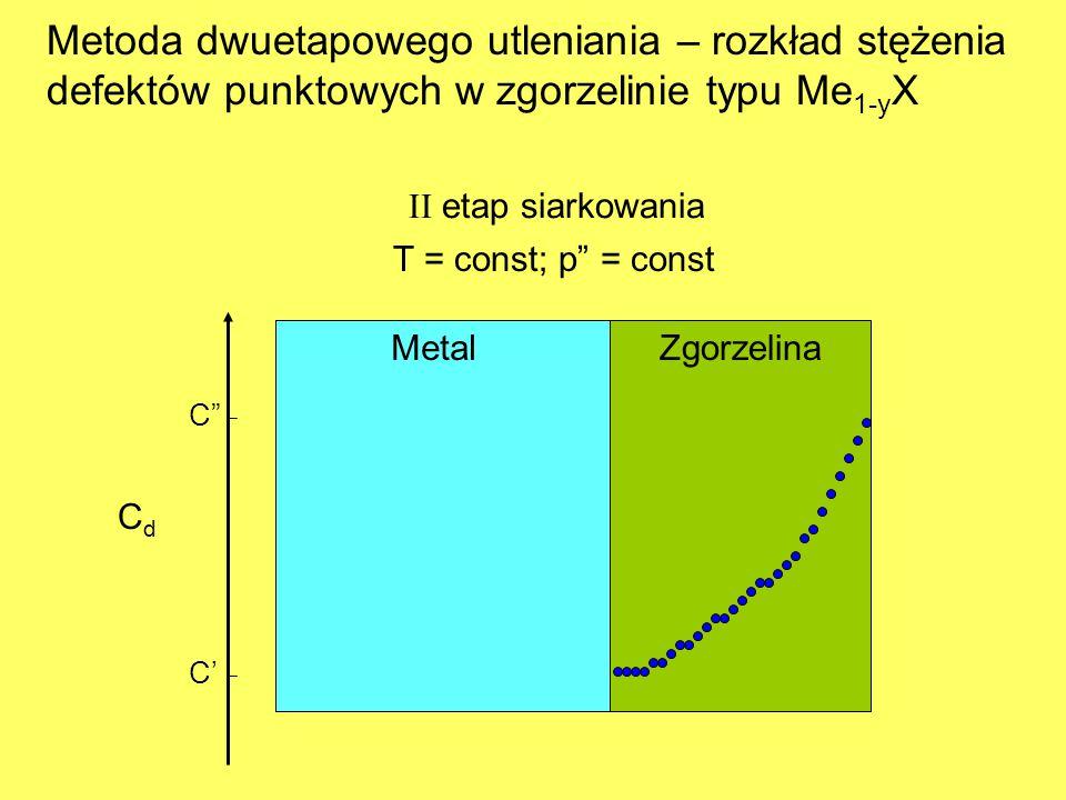CdCd C' C MetalZgorzelina Metoda dwuetapowego utleniania – rozkład stężenia defektów punktowych w zgorzelinie typu Me 1-y X II etap siarkowania T = const; p = const