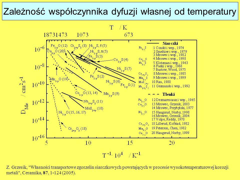 Zależność współczynnika dyfuzji własnej od temperatury Z.