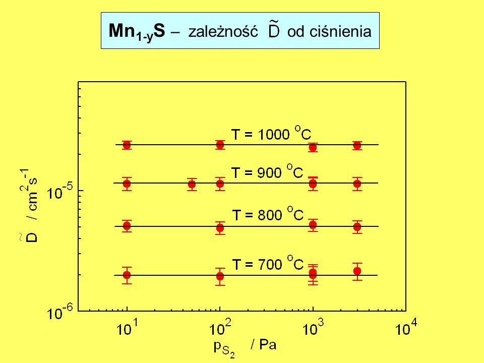 Mn 1-y S – zależność od ciśnienia