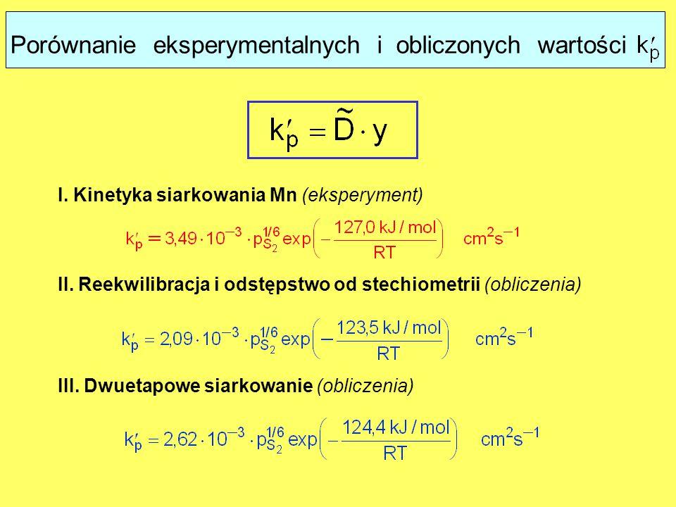 Porównanie eksperymentalnych i obliczonych wartości I. Kinetyka siarkowania Mn (eksperyment) II. Reekwilibracja i odstępstwo od stechiometrii (oblicze