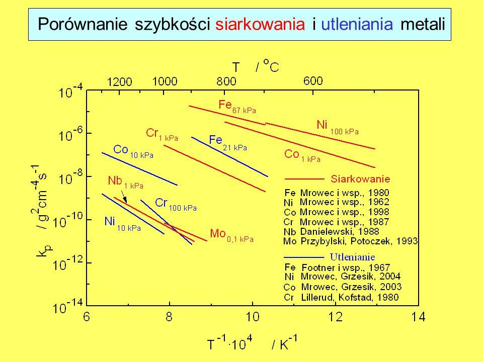 Porównanie szybkości siarkowania i utleniania metali