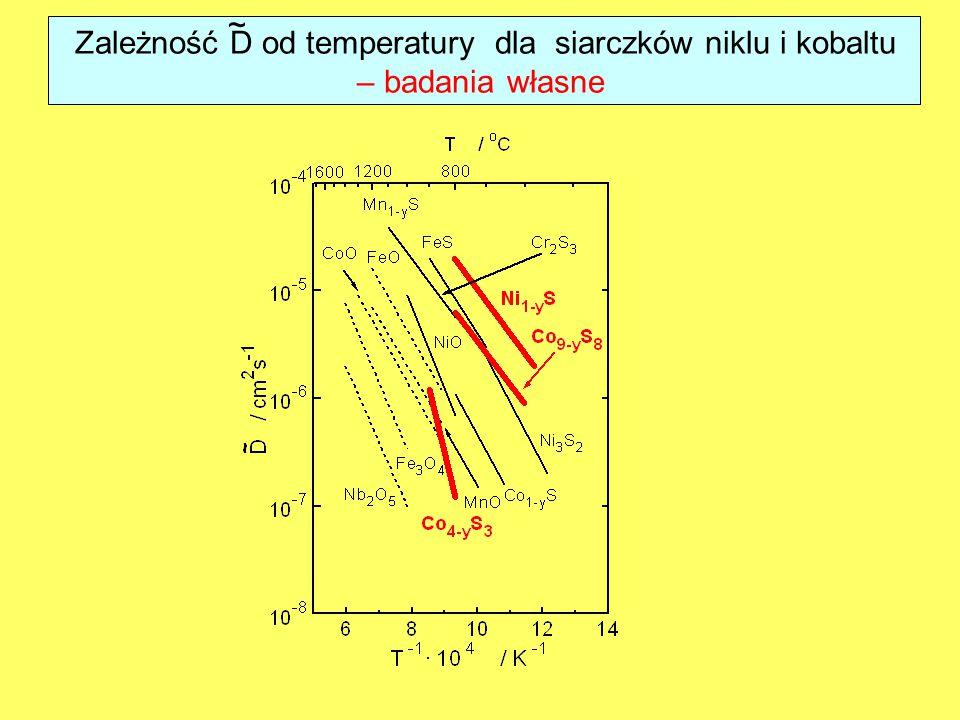 Zależność D od temperatury dla siarczków niklu i kobaltu – badania własne ~