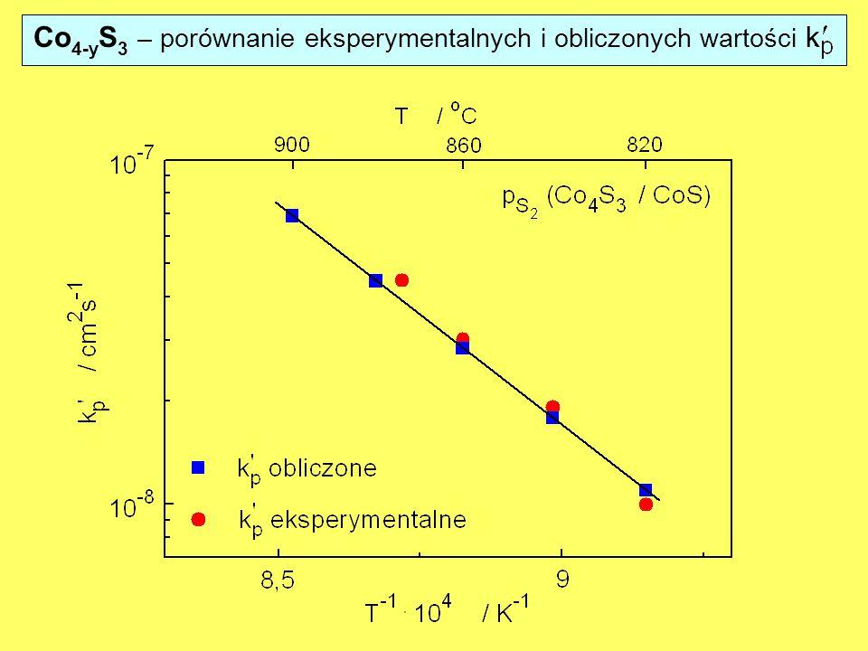 Co 4-y S 3 – porównanie eksperymentalnych i obliczonych wartości k