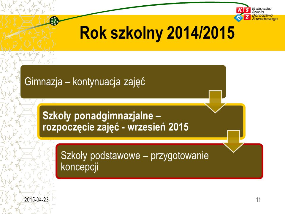 Rok szkolny 2014/2015 2015-04-2311 Gimnazja – kontynuacja zajęć Szkoły ponadgimnazjalne – rozpoczęcie zajęć - wrzesień 2015 Szkoły podstawowe – przygotowanie koncepcji