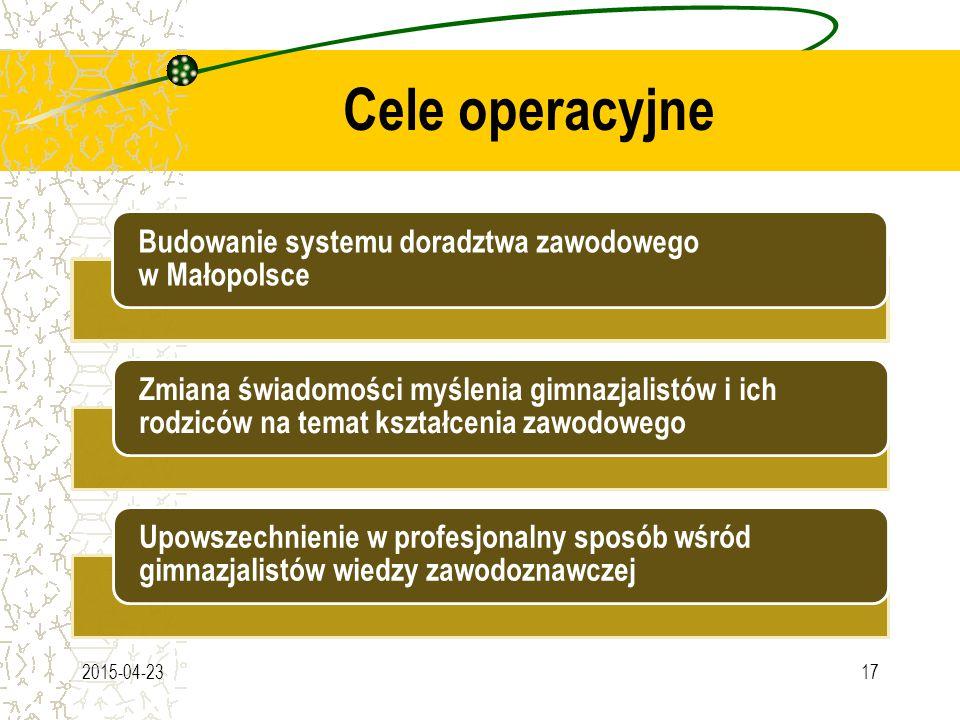 Cele operacyjne 2015-04-2317 Budowanie systemu doradztwa zawodowego w Małopolsce Zmiana świadomości myślenia gimnazjalistów i ich rodziców na temat kształcenia zawodowego Upowszechnienie w profesjonalny sposób wśród gimnazjalistów wiedzy zawodoznawczej
