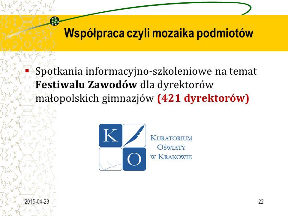 Współpraca czyli mozaika podmiotów  Spotkania informacyjno-szkoleniowe na temat Festiwalu Zawodów dla dyrektorów małopolskich gimnazjów (421 dyrektor