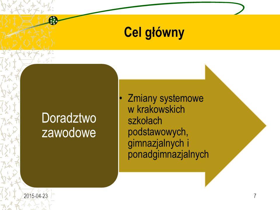 Cel główny 2015-04-237 Zmiany systemowe w krakowskich szkołach podstawowych, gimnazjalnych i ponadgimnazjalnych Doradztwo zawodowe