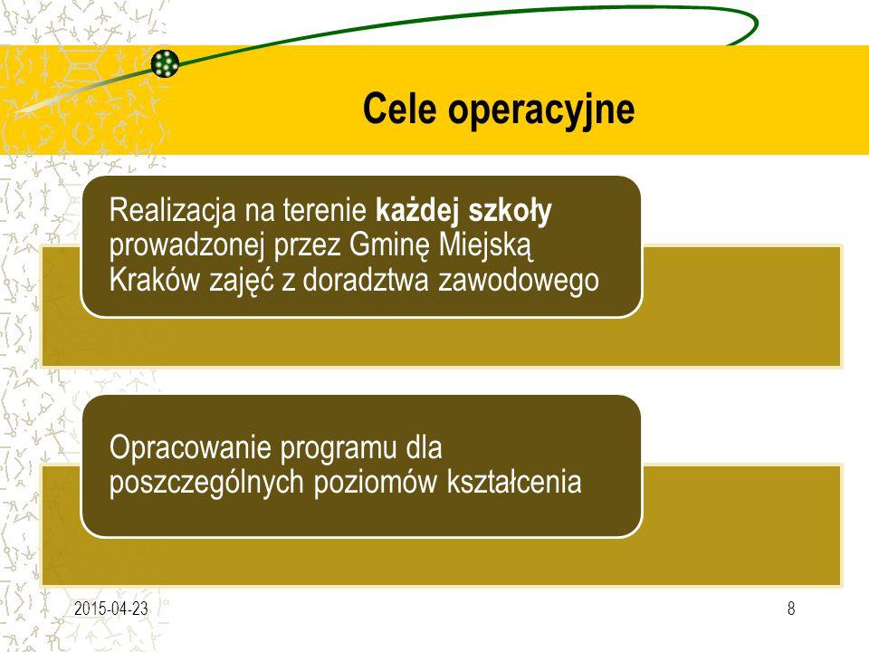 Cele operacyjne 2015-04-238 Realizacja na terenie każdej szkoły prowadzonej przez Gminę Miejską Kraków zajęć z doradztwa zawodowego Opracowanie programu dla poszczególnych poziomów kształcenia