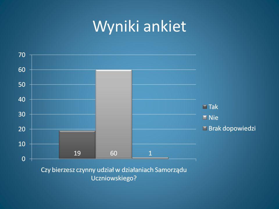 Wyniki ankiet