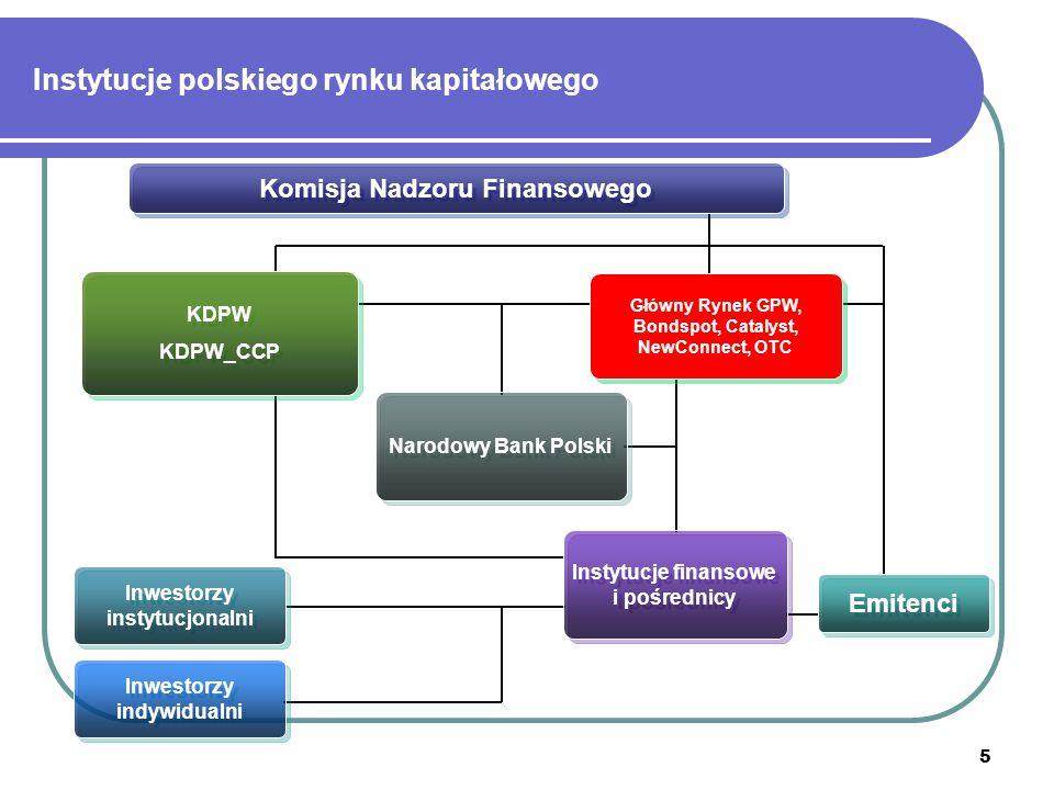 5 KDPW KDPW_CCP KDPW KDPW_CCP Komisja Nadzoru Finansowego Główny Rynek GPW, Bondspot, Catalyst, NewConnect, OTC Instytucje finansowe i pośrednicy Emitenci Inwestorzy instytucjonalni Inwestorzy indywidualni Narodowy Bank Polski Instytucje polskiego rynku kapitałowego