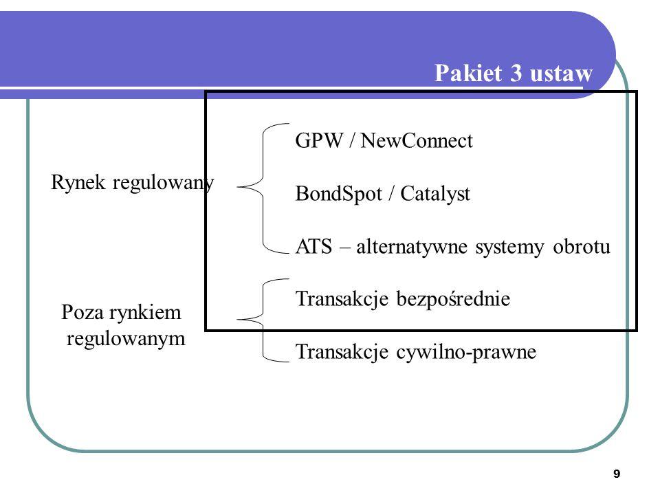 9 GPW / NewConnect BondSpot / Catalyst ATS – alternatywne systemy obrotu Transakcje bezpośrednie Transakcje cywilno-prawne Rynek regulowany Poza rynkiem regulowanym Pakiet 3 ustaw