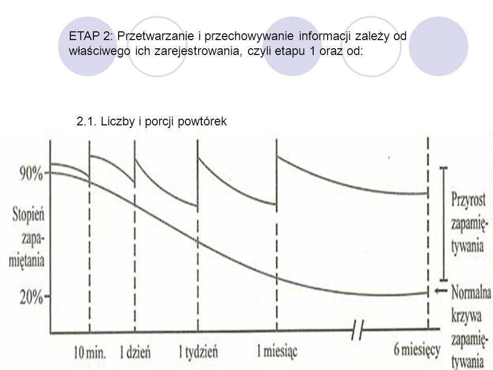 20 ETAP 2: Przetwarzanie i przechowywanie informacji zależy od właściwego ich zarejestrowania, czyli etapu 1 oraz od: 2.1. Liczby i porcji powtórek