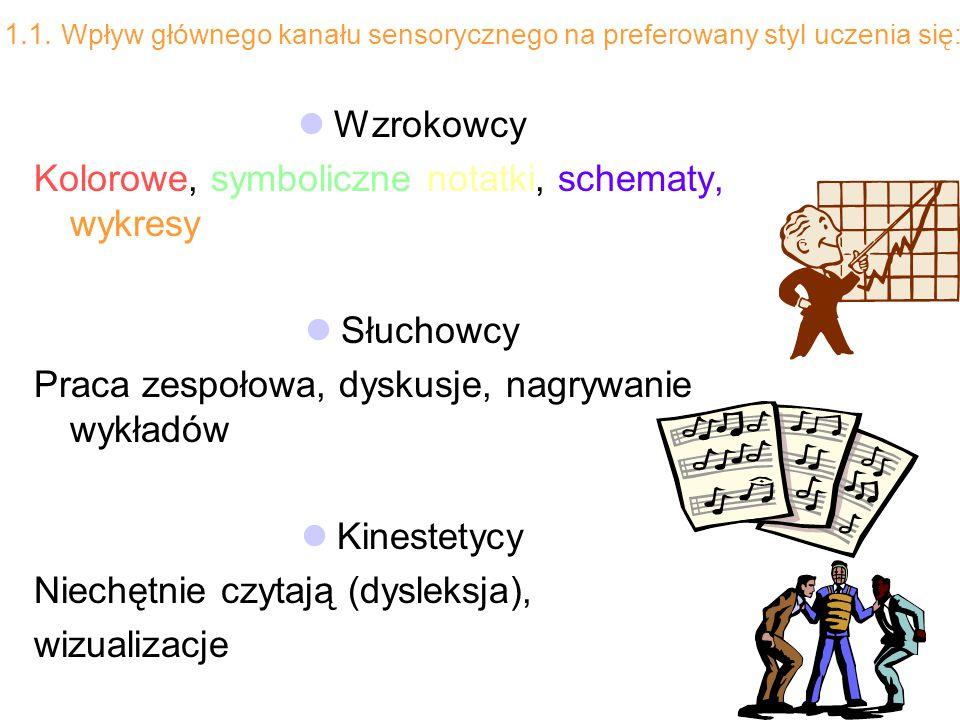 1.1. Wpływ głównego kanału sensorycznego na preferowany styl uczenia się: Wzrokowcy Kolorowe, symboliczne notatki, schematy, wykresy Słuchowcy Praca z