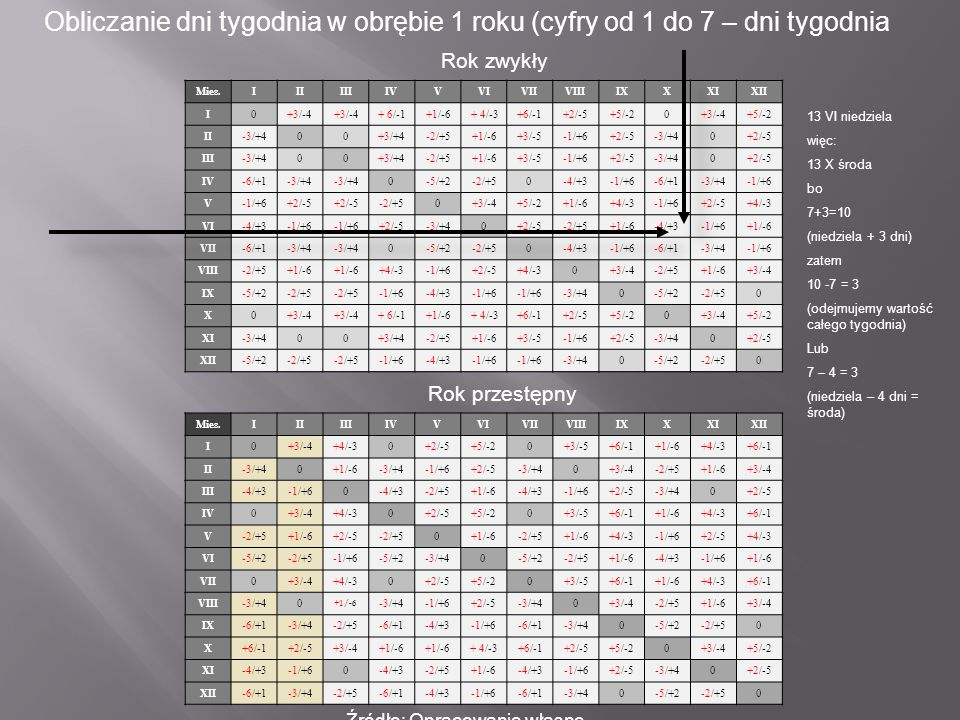 Obliczanie dni tygodnia w obrębie 1 roku (cyfry od 1 do 7 – dni tygodnia Rok zwykły Mies.IIIIIIIVVVIVIIVIIIIXXXIXII I0+3/-4 + 6/-1+1/-6+ 4/-3+6/-1+2/-
