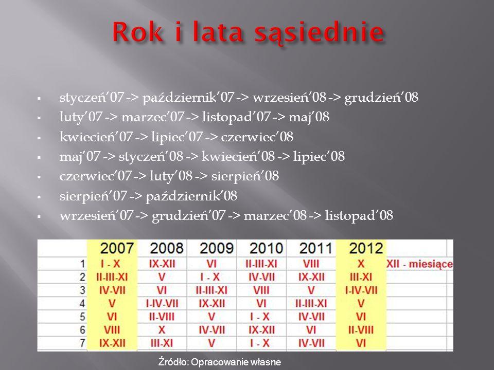 styczeń'07 -> październik'07 -> wrzesień'08 -> grudzień'08  luty'07 -> marzec'07 -> listopad'07 -> maj'08  kwiecień'07 -> lipiec'07 -> czerwiec'08