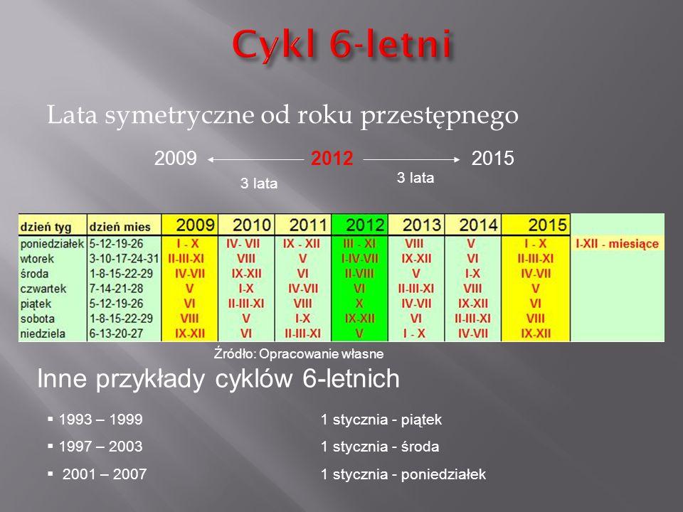 Lata symetryczne od roku przestępnego 201220092015 3 lata Inne przykłady cyklów 6-letnich  1993 – 19991 stycznia - piątek  1997 – 20031 stycznia - ś