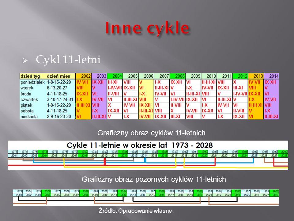  Cykl 11-letni Graficzny obraz cyklów 11-letnich Graficzny obraz pozornych cyklów 11-letnich Źródło: Opracowanie własne