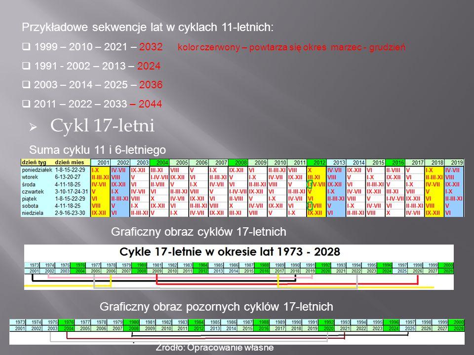 Przykładowe sekwencje lat w cyklach 11-letnich:  1999 – 2010 – 2021 – 2032 kolor czerwony – powtarza się okres marzec - grudzień  1991 - 2002 – 2013