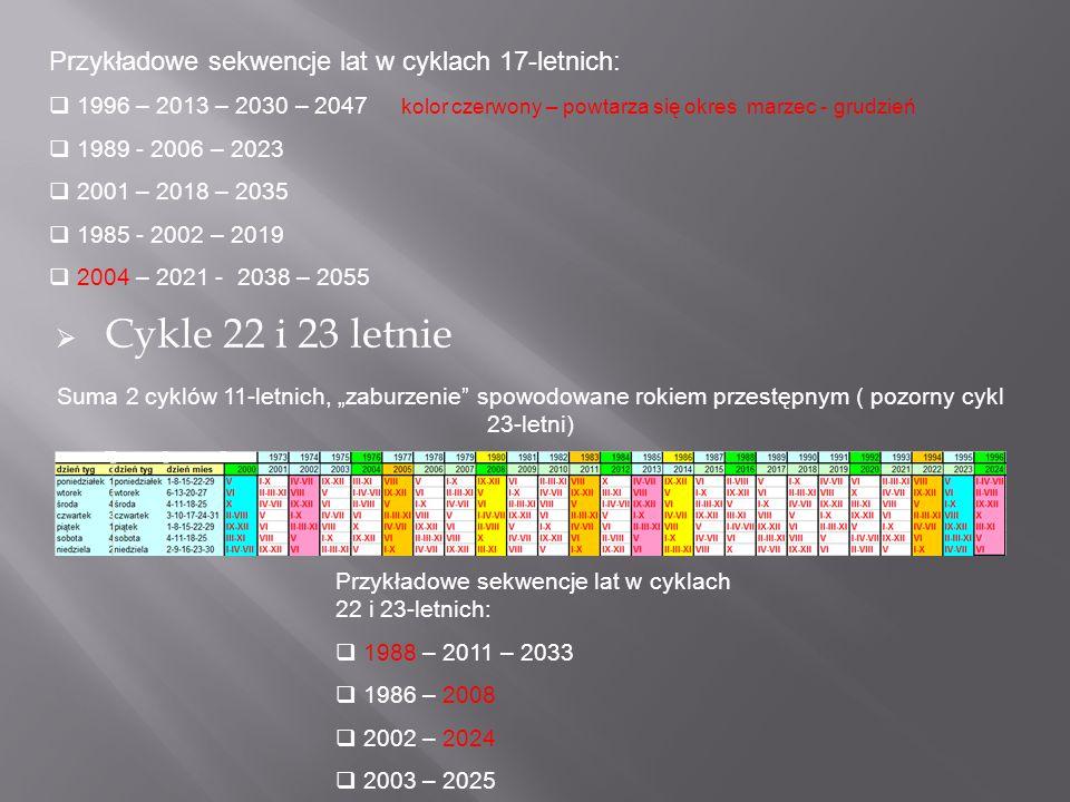 Przykładowe sekwencje lat w cyklach 17-letnich:  1996 – 2013 – 2030 – 2047 kolor czerwony – powtarza się okres marzec - grudzień  1989 - 2006 – 2023