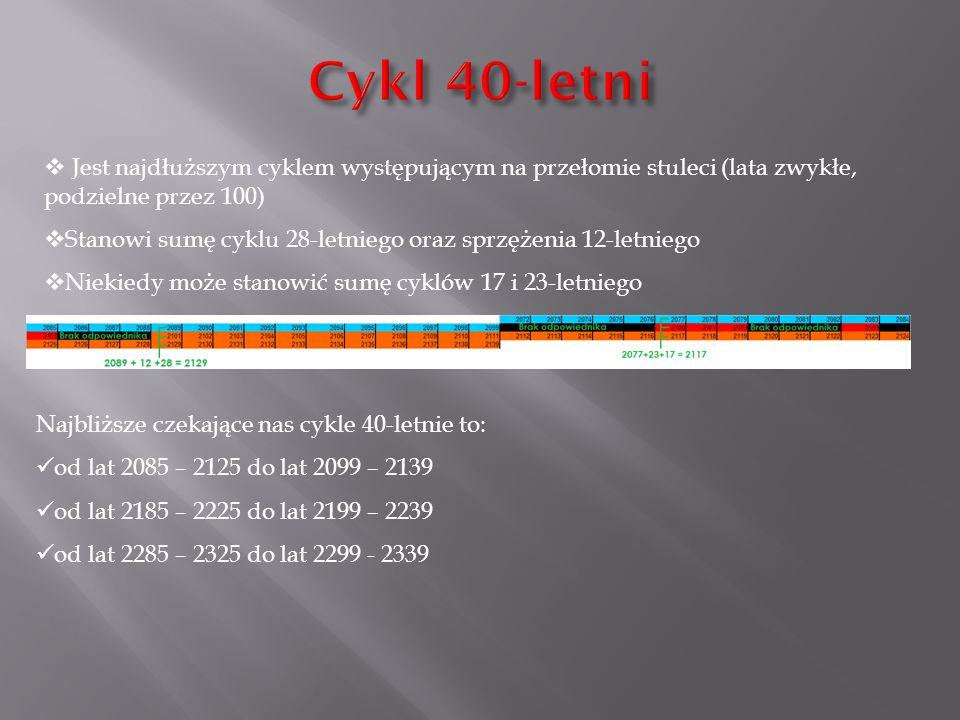  Jest najdłuższym cyklem występującym na przełomie stuleci (lata zwykłe, podzielne przez 100)  Stanowi sumę cyklu 28-letniego oraz sprzężenia 12-let