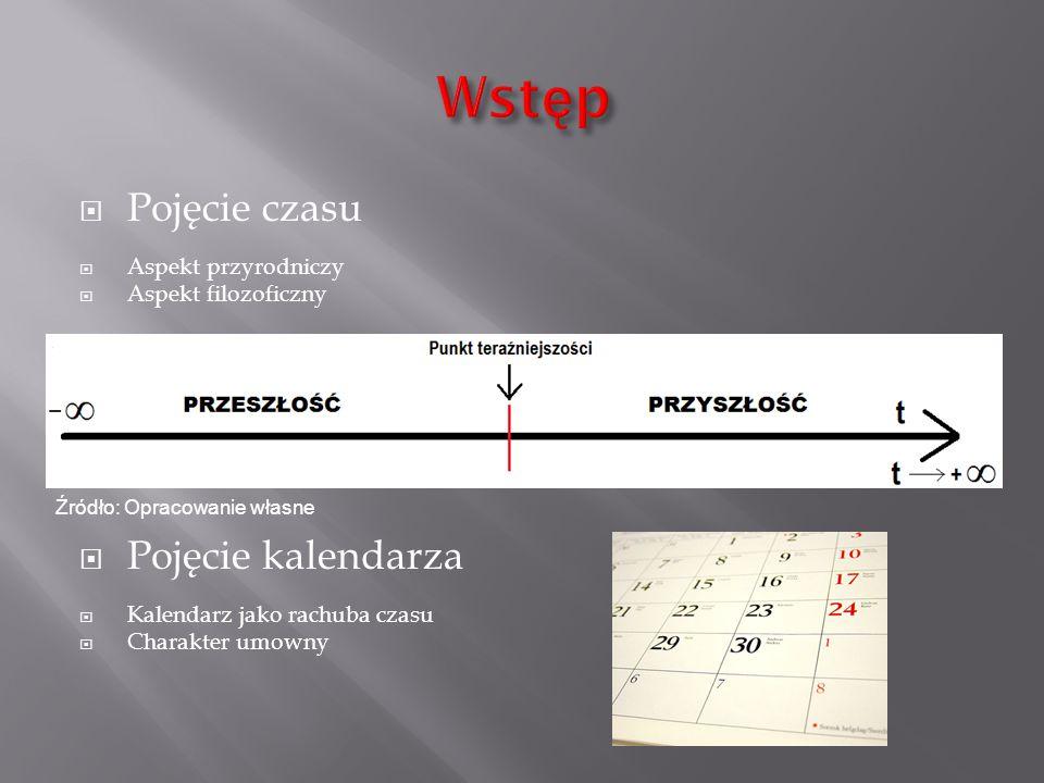  Pojęcie czasu  Aspekt przyrodniczy  Aspekt filozoficzny  Pojęcie kalendarza  Kalendarz jako rachuba czasu  Charakter umowny Źródło: Opracowanie