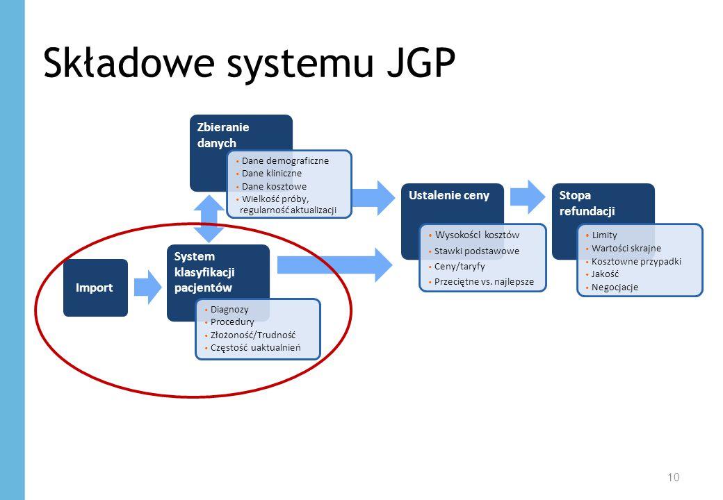 10 Składowe systemu JGP System klasyfikacji pacjentów Zbieranie danych Ustalenie cenyStopa refundacji Diagnozy Procedury Złożoność/Trudność Częstość u