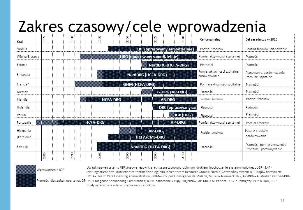11 Zakres czasowy/cele wprowadzenia Płatności Pomiar aktywności szpitalnej Podział środków