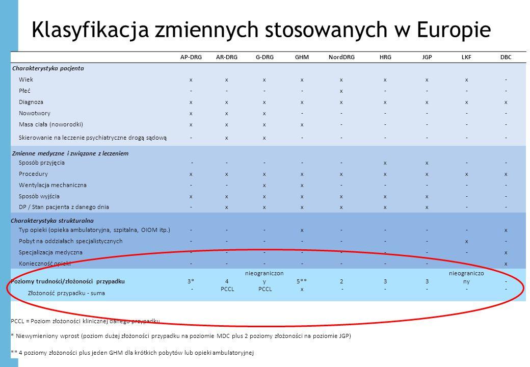 Klasyfikacja zmiennych stosowanych w Europie 13 AP-DRGAR-DRGG-DRGGHMNordDRGHRGJGPLKFDBC Charakterystyka pacjenta Wiekxxxxxxxx- Płeć----x---- Diagnozax