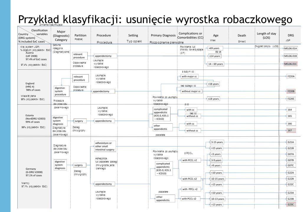 14 Przykład klasyfikacji: usunięcie wyrostka robaczkowego 14 Rozpoznanie pierwotne Typ opieki Procedura Główna Kategoria (Diagnostyczna) Podział) Kraj