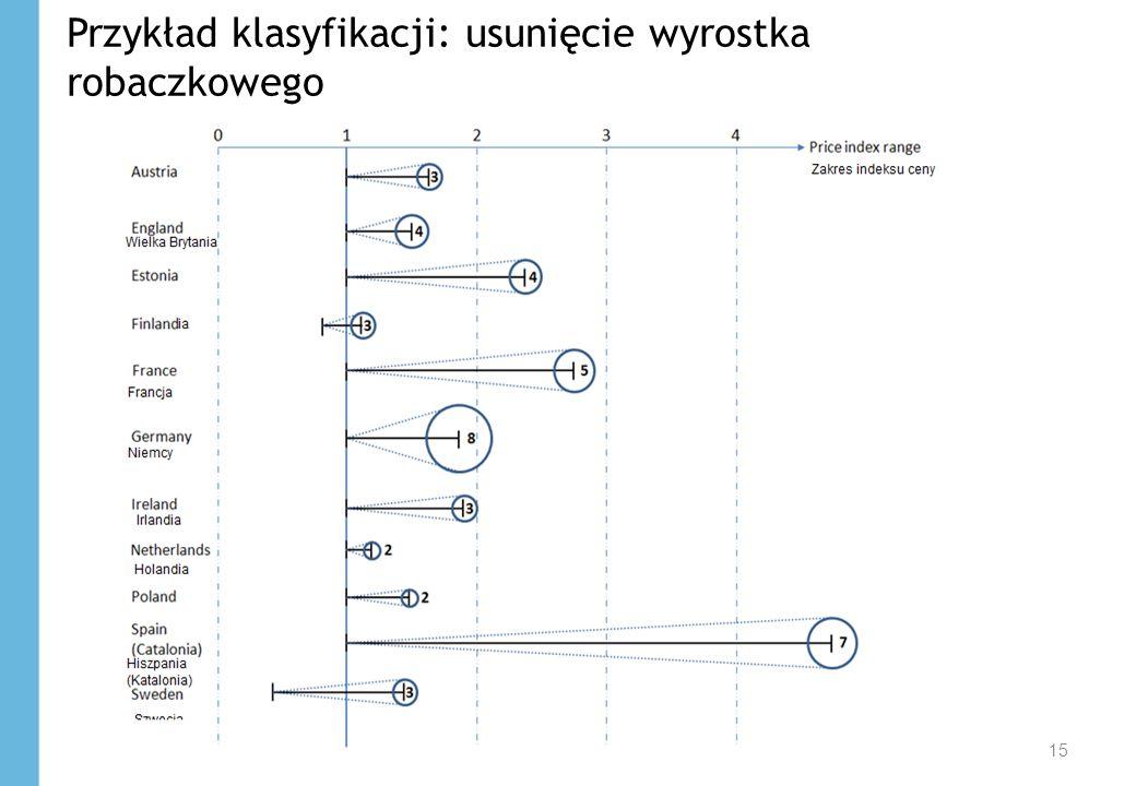 15 Przykład klasyfikacji: usunięcie wyrostka robaczkowego