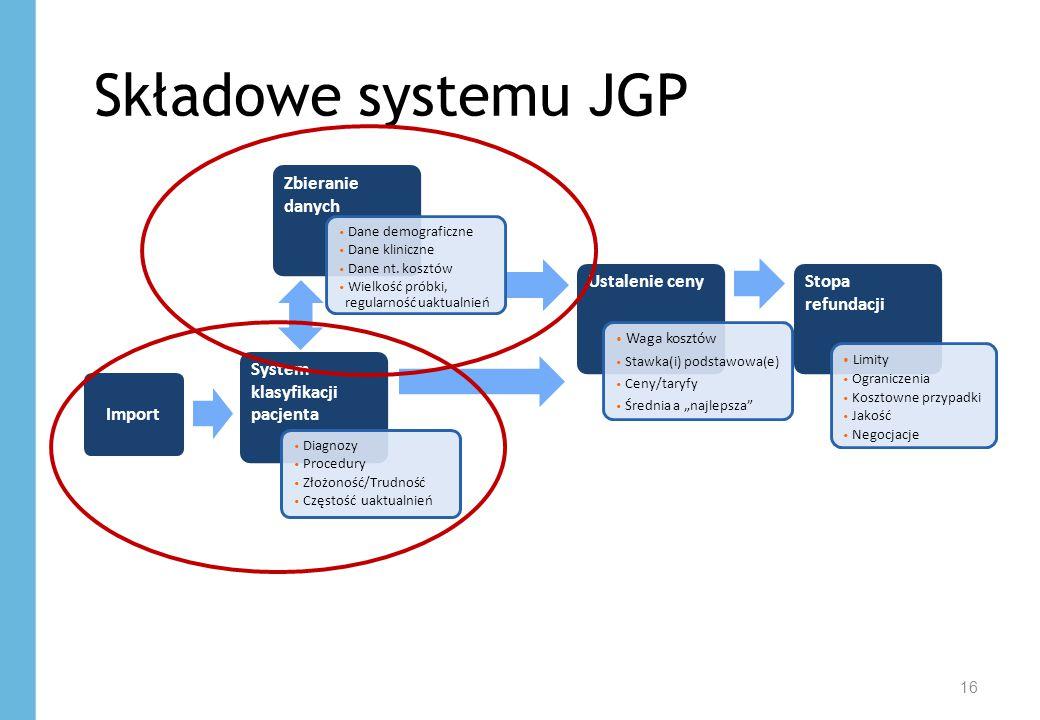 16 Składowe systemu JGP System klasyfikacji pacjenta Zbieranie danych Ustalenie cenyStopa refundacji Diagnozy Procedury Złożoność/Trudność Częstość ua