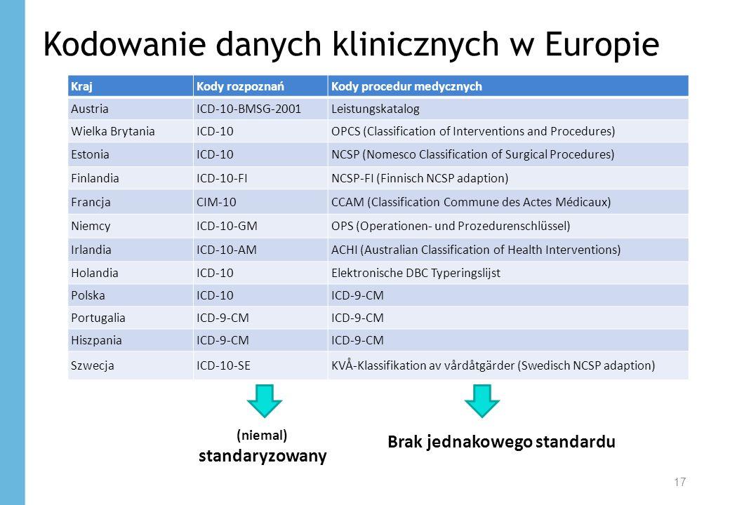 17 Kodowanie danych klinicznych w Europie KrajKody rozpoznańKody procedur medycznych AustriaICD-10-BMSG-2001Leistungskatalog Wielka BrytaniaICD-10OPCS