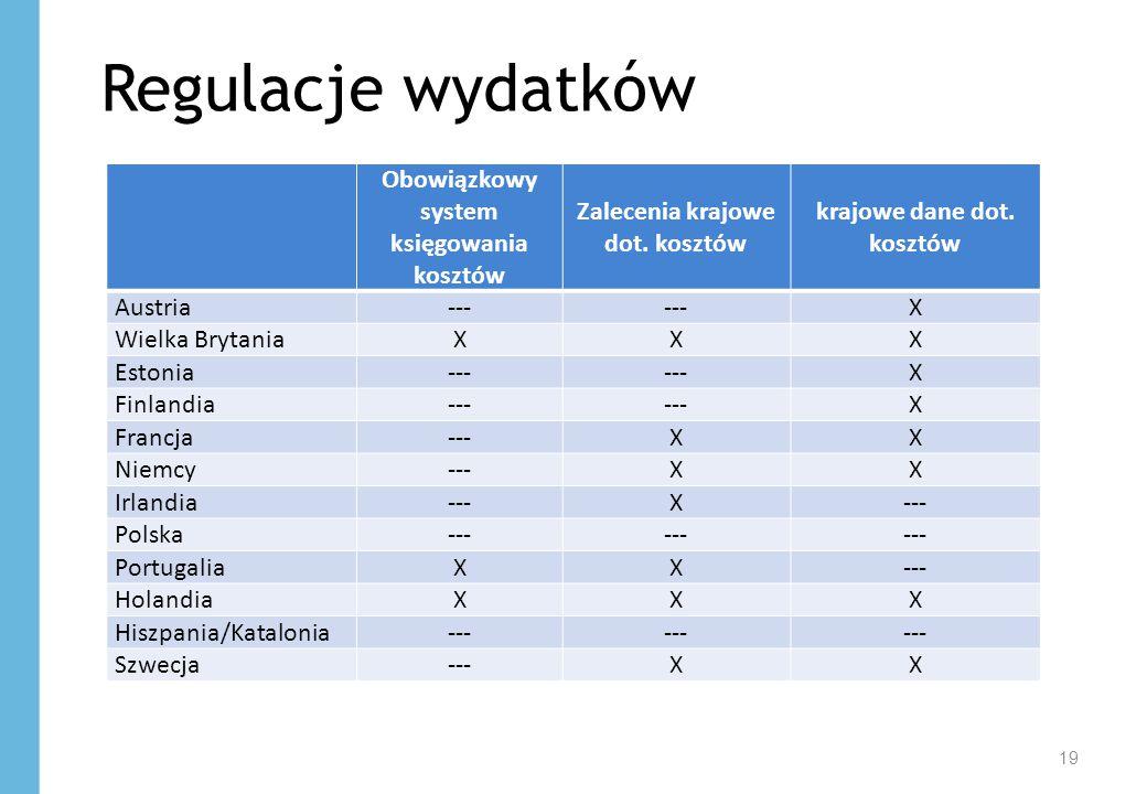 19 Regulacje wydatków Obowiązkowy system księgowania kosztów Zalecenia krajowe dot. kosztów krajowe dane dot. kosztów Austria--- X Wielka BrytaniaXXX