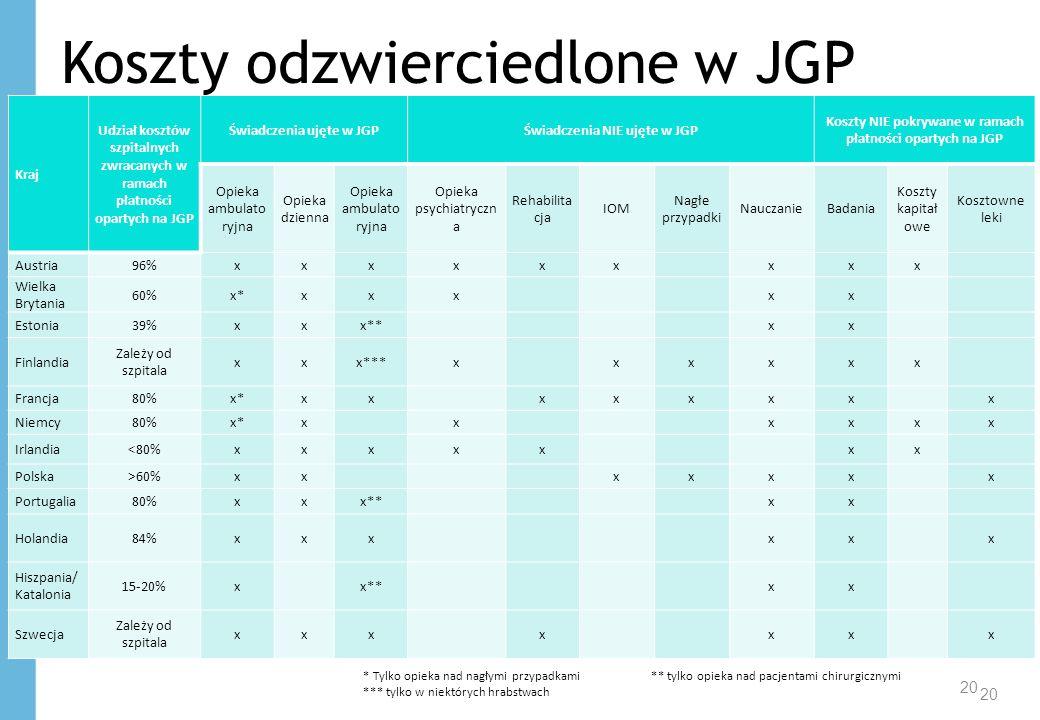20 Koszty odzwierciedlone w JGP 20 Kraj Udział kosztów szpitalnych zwracanych w ramach płatności opartych na JGP Świadczenia ujęte w JGPŚwiadczenia NI