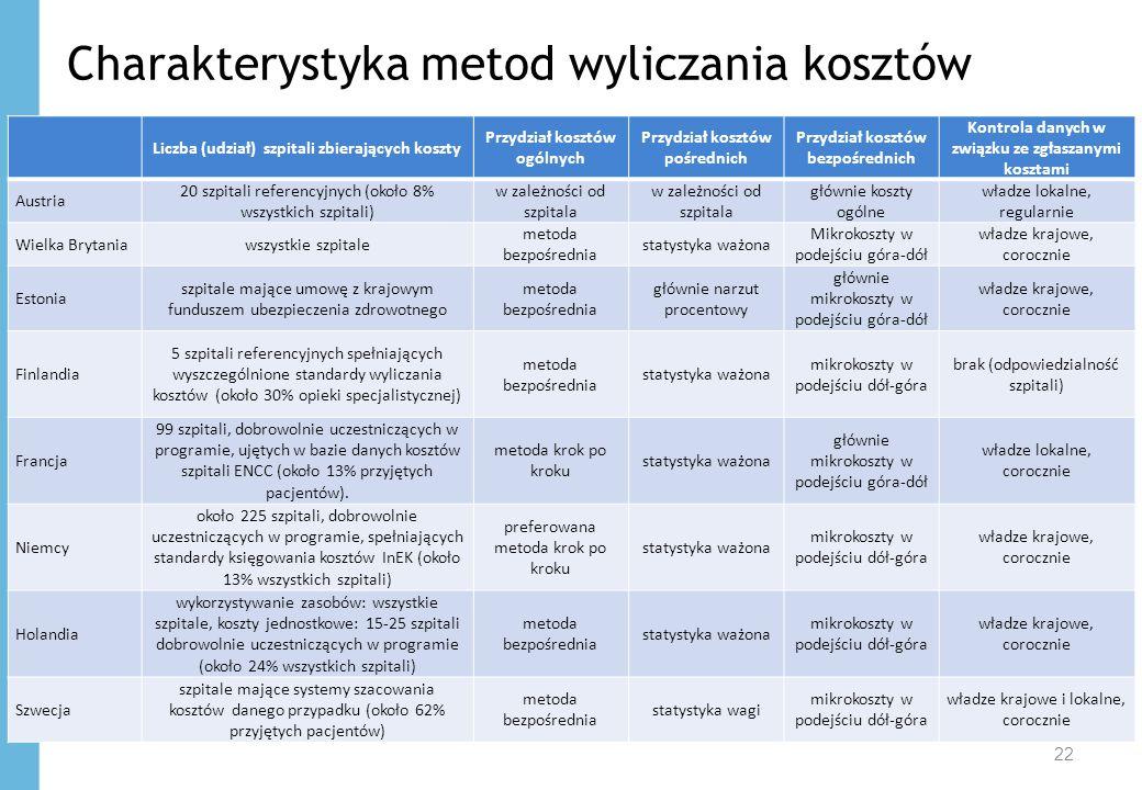 Charakterystyka metod wyliczania kosztów 22 Liczba (udział) szpitali zbierających koszty Przydział kosztów ogólnych Przydział kosztów pośrednich Przyd