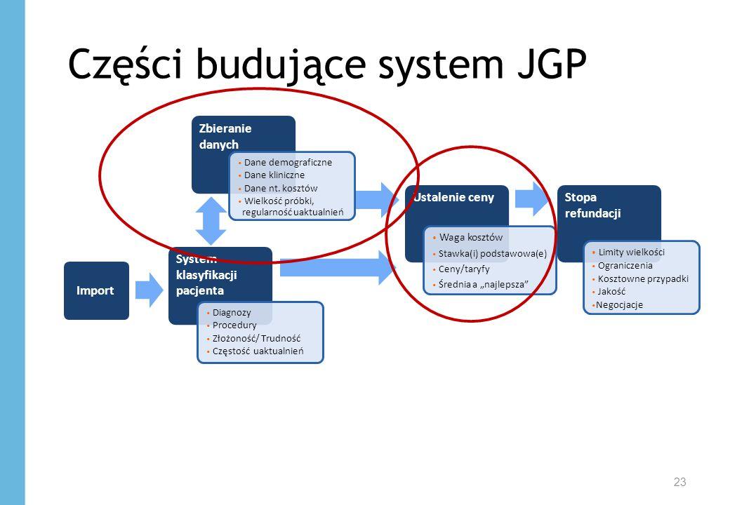 23 Części budujące system JGP System klasyfikacji pacjenta Zbieranie danych Ustalenie cenyStopa refundacji Diagnozy Procedury Złożoność/ Trudność Częs