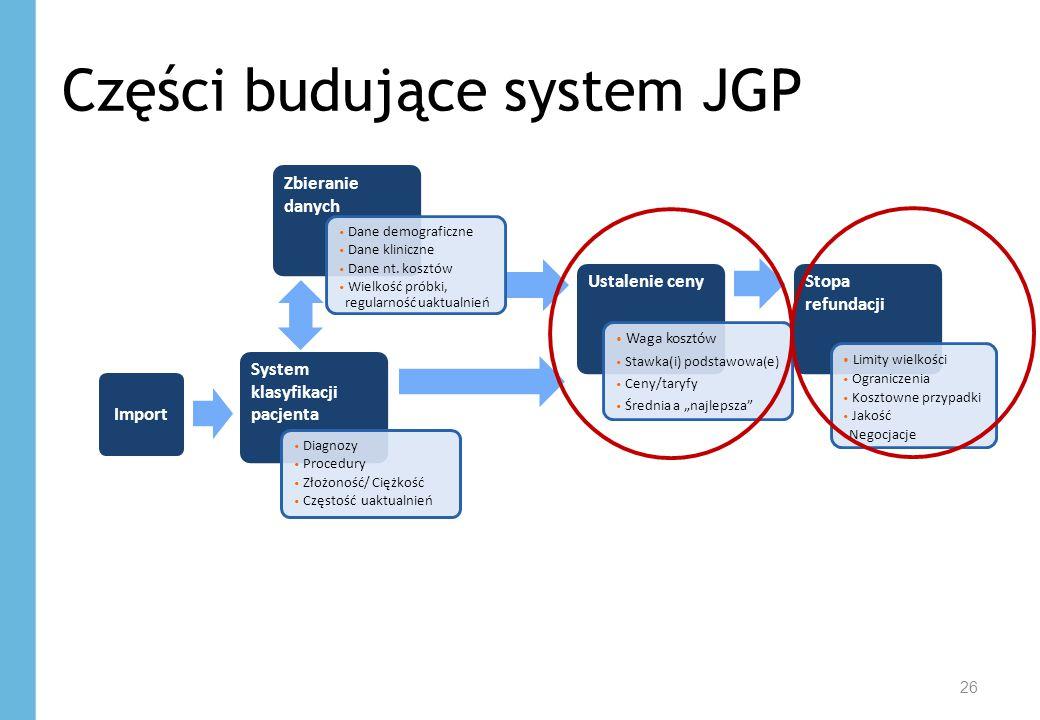 26 Części budujące system JGP System klasyfikacji pacjenta Zbieranie danych Ustalenie cenyStopa refundacji Diagnozy Procedury Złożoność/ Ciężkość Częs