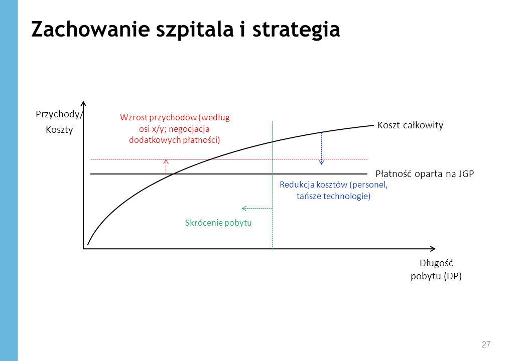 Zachowanie szpitala i strategia 27 Przychody/ Koszty Długość pobytu (DP) Koszt całkowity Płatność oparta na JGP Redukcja kosztów (personel, tańsze tec