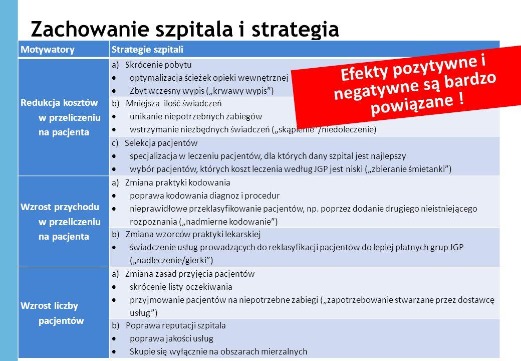 Zachowanie szpitala i strategia 28 MotywatoryStrategie szpitali Redukcja kosztów w przeliczeniu na pacjenta a) Skrócenie pobytu  optymalizacja ścieże